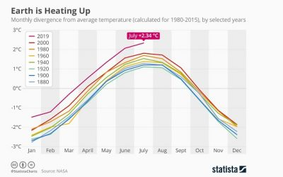 Earth's highest ever temp recorded in July 2019
