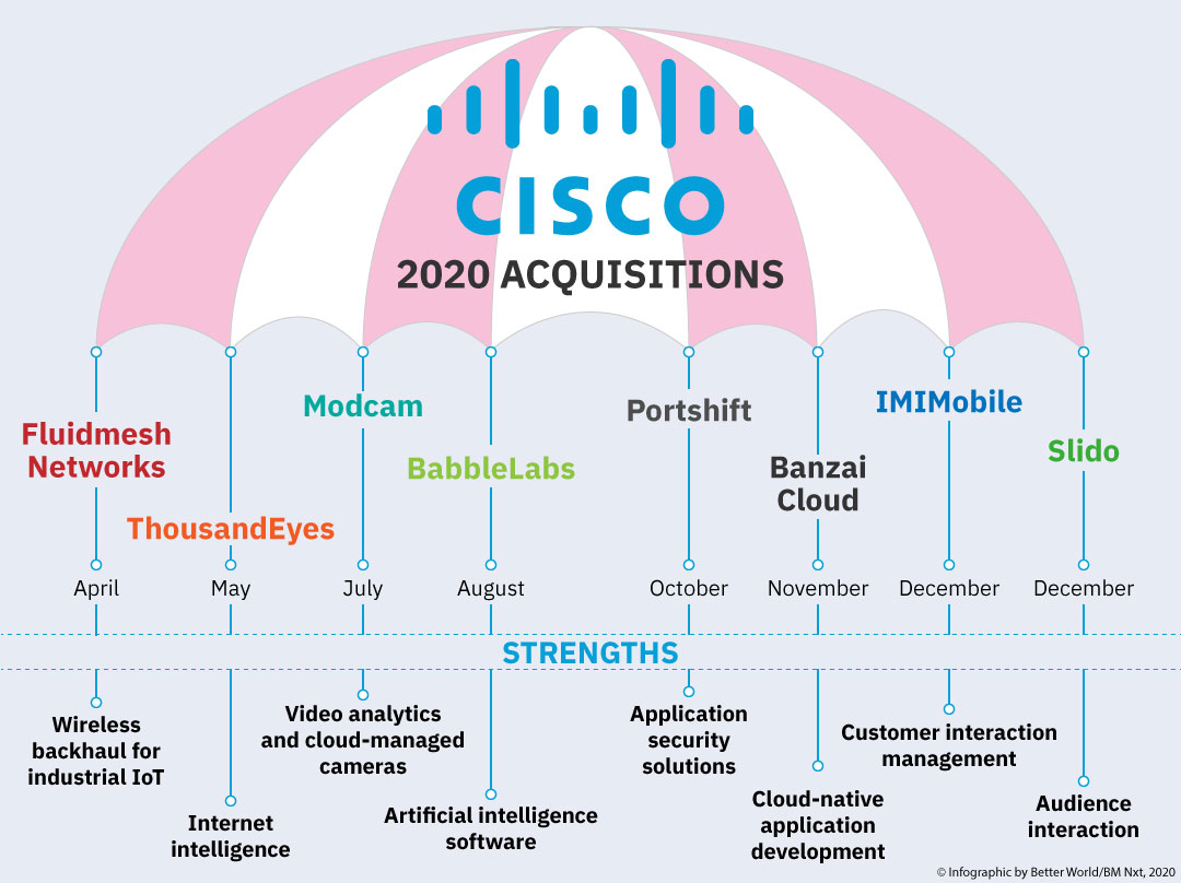Cisco buys IMImobile