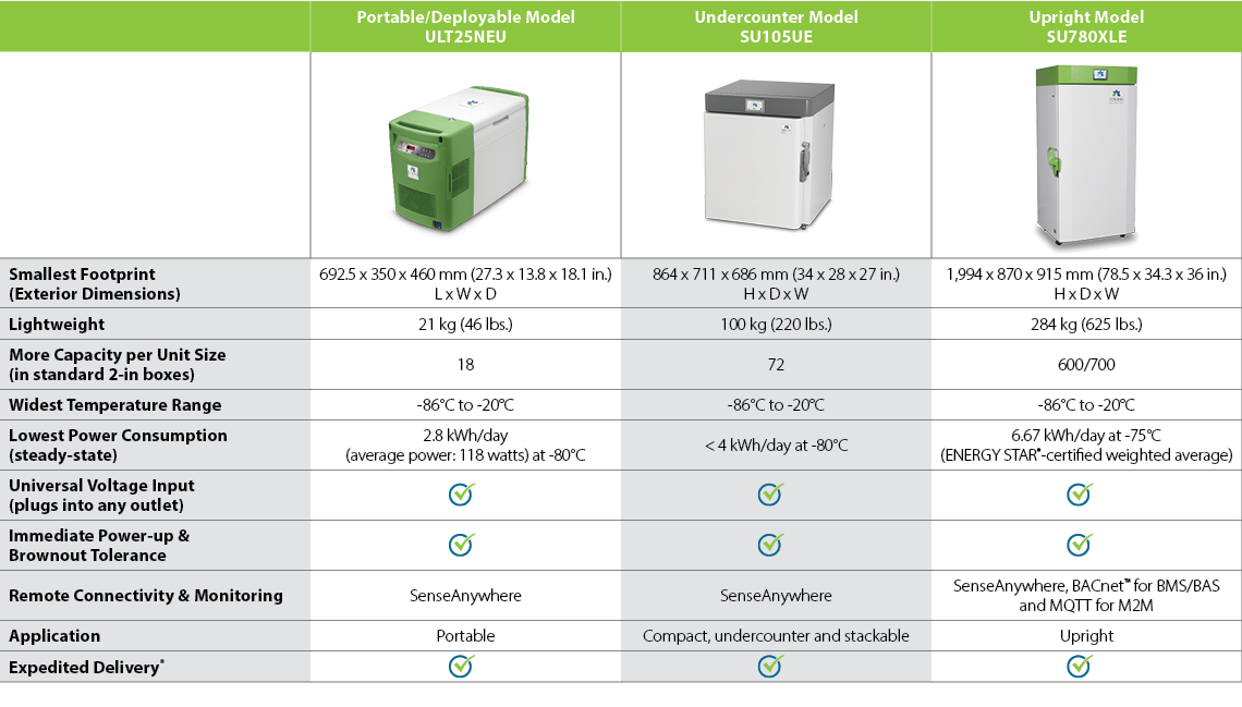 ULT freezers with Covid-19 sensors